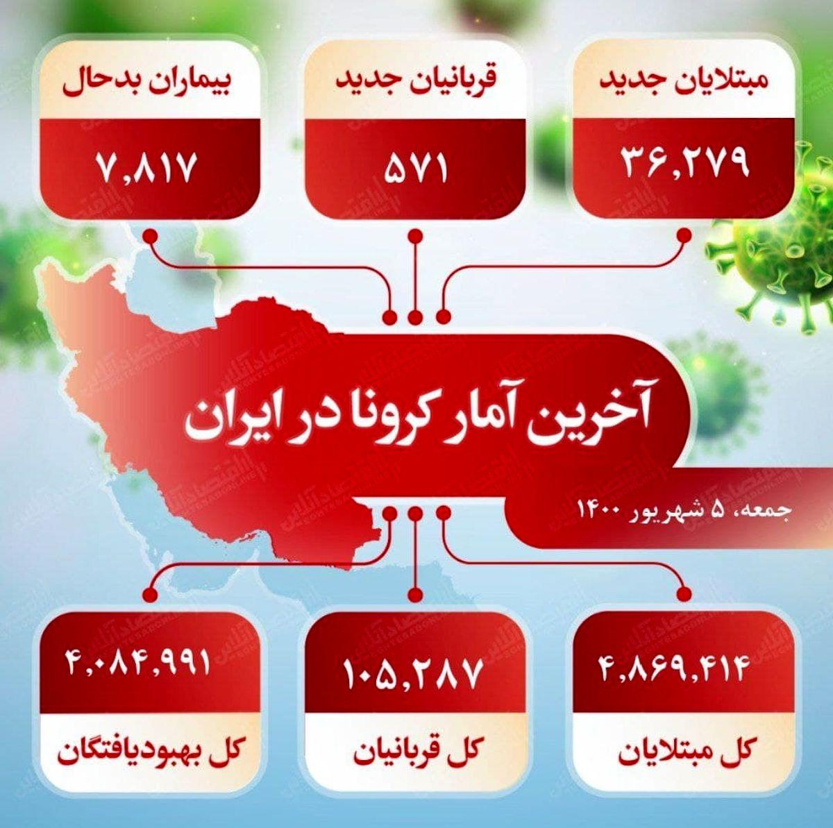 آخرین آمار کرونا در ایران (۱۴۰۰/۶/۵)
