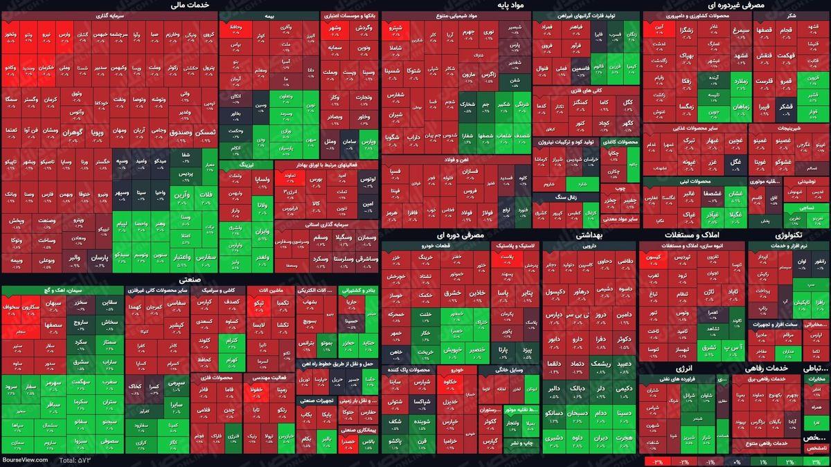 نمای بورس امروز در پایان نیمه اول معاملات/ خروج پول حقیقیها از گردونه معاملات ادامه دارد