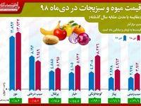 افزایش حدود ١٠٠درصدی قیمت گوجه در دی ماه/ سیب ارزان شد