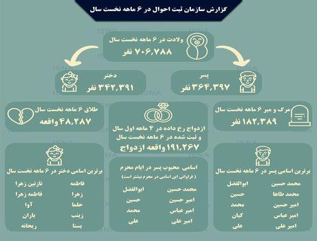 محبوبترین اسامی در بین ایرانیان +اینفوگرافیک