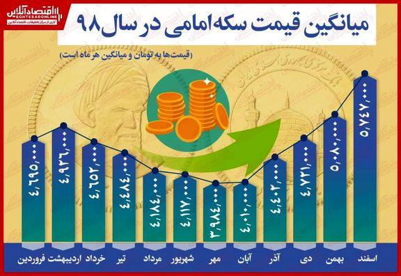 نگاهى بر روند قیمت سکه امامى در سال٩٨/ رشد ۲۲.۵درصدی میانگین قیمت نسبت به ابتدای سال