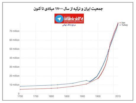 روند رشد جمعیت ایران و ترکیه در سه قرن اخیر +اینفوگرافیک