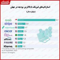 استارتاپهای فینتک با بیشترین بودجه/ پیشتازی کشورهای آسیایی در شرکتهای نوظهور فناوری محور