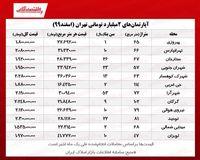 با دو میلیارد تومان کجای تهران میتوان خانه خرید؟