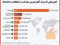 کدام کشورها بالاترین مشارکت مردمی را در انتخابات ریاستجمهوری داشتهاند؟
