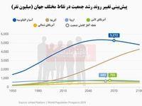 جمعیت جهان تا ۸۰سال آینده چه تغییری میکند؟