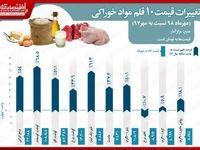 ١٠قلم خوراکی پرمصرف کشور چقدر گران شد؟ / گوشت در صدر گرانیها
