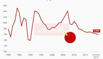 رشد اقتصادی چین به پایینترین حد خود در 27سال اخیر رسید