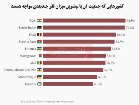 مردم کدام کشورها از فقر چندبعدی رنج میبرند؟