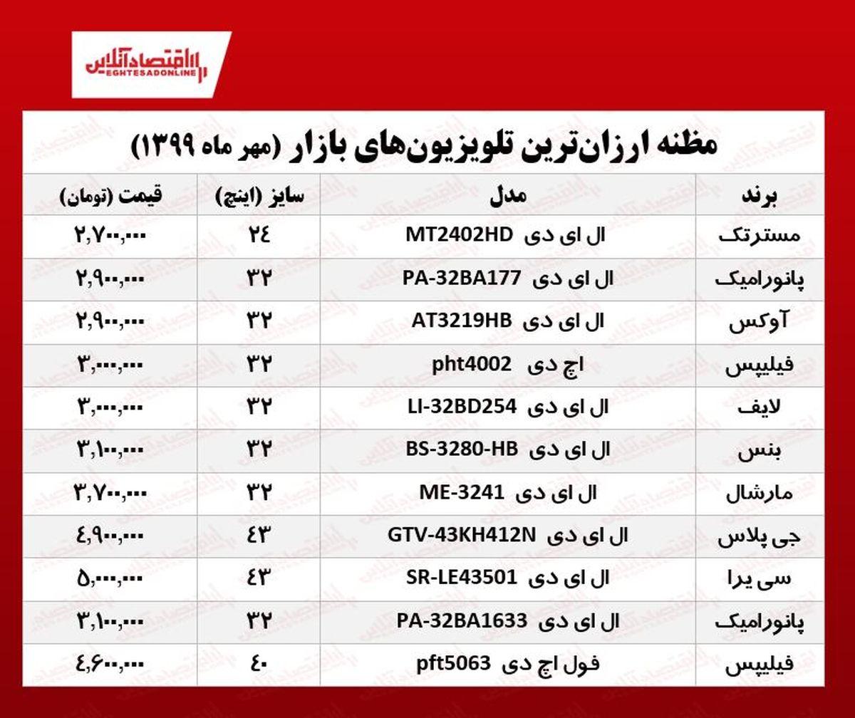 ارزانترین تلویزیونهای بازار کدامند؟
