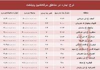 نرخ اجارهبها در مناطق مرفهنشین پایتخت +جدول